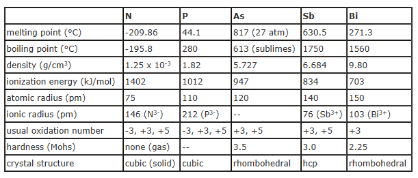 Nitrogen Group Properties 77
